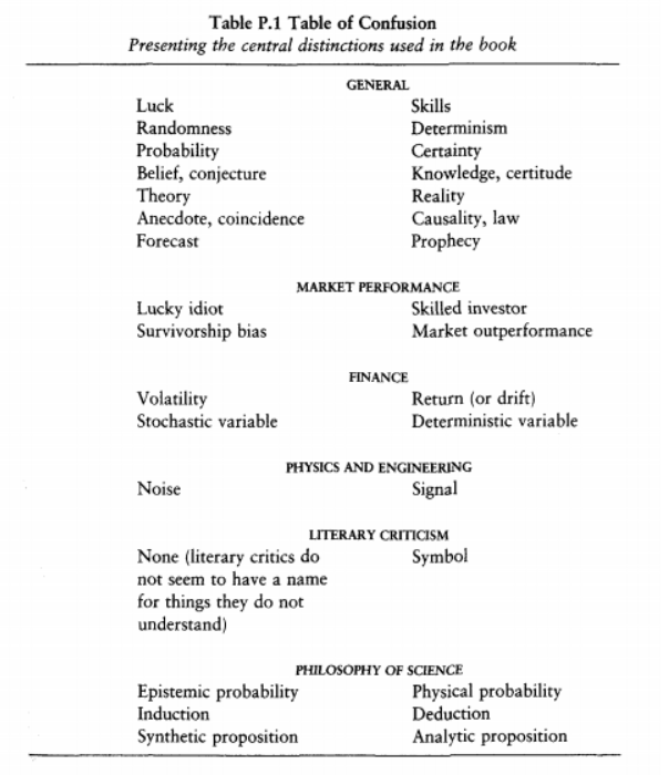 Taleb table of confusion fooled by randomness